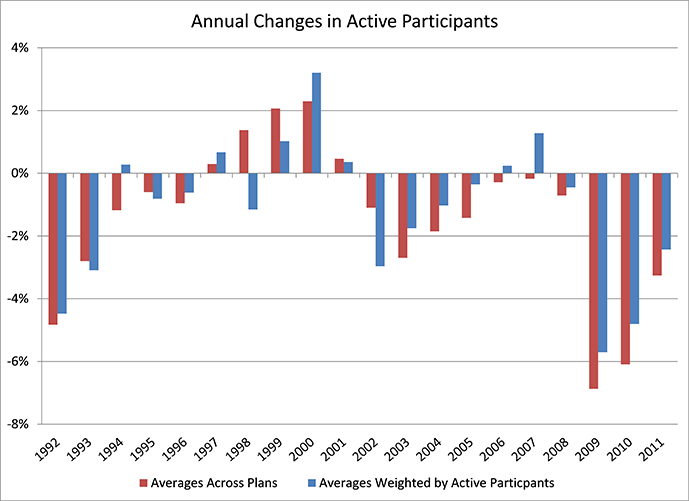 A graph depicting Annual Changes in Active Participants. Explained in the paragraph below.