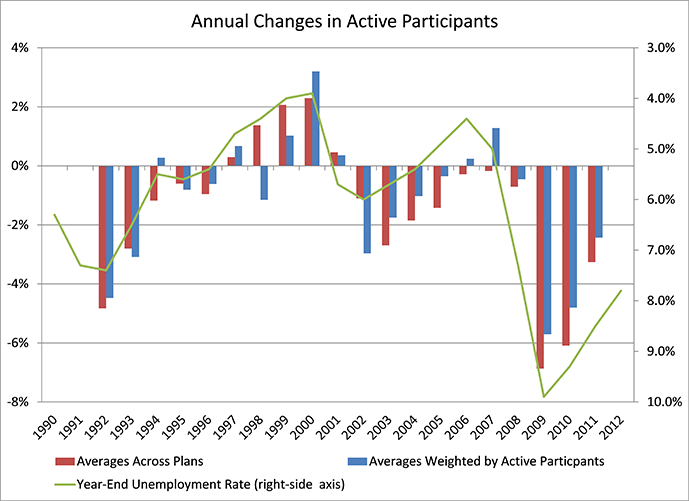 A graph depicting Annual Changes in Active Participants. Explained below.