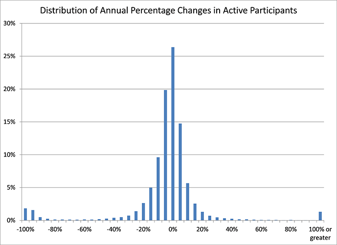 A graph depicting the Distribution of Annual Percentage Changes in Active Participants. Explained in the paragraphs below.