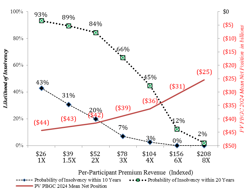 Effect of Varying Premium Levels Assuming no Future Suspensions or Partitions