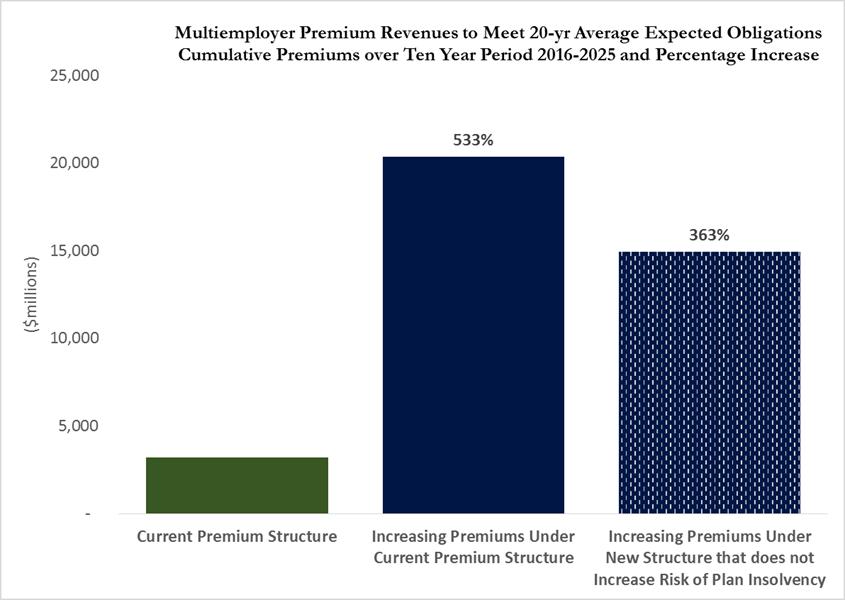 PBGC Reports -- Multiemployer Program Needs Substantial Premium ...