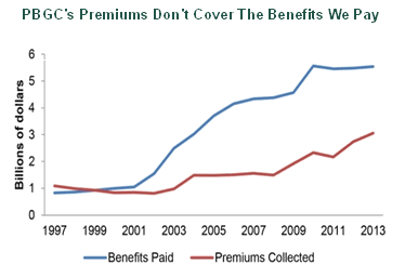 Graph titled, PBGC's Premiums Don't Cover The Benefits We Pay, showing (in terms of billions of dollars) the amount of benefits paid versus the amout of premiums collected between 1997 and 2013. In 1997, premiums collected exceeded benefits paid; in 1999, the two were equal, and since 1999, benefits paid have exceeded premiums collected.