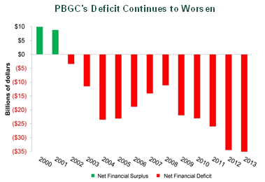 Graph titled, PBGC's Deficit Continues to Worsen, showing how PBGC's surplus of approximately $10 billion in 2000 transitioned into a deficit of approximately $35 billion in 2013.
