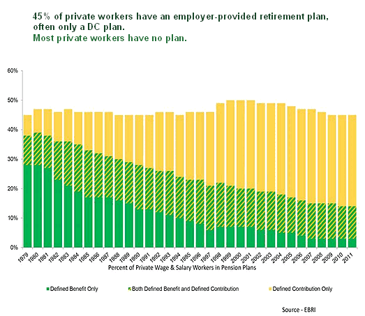 Graph showing the percentage of private workers with defined benefit plans, both defined benefit and defined contribution plans, and just defined contribution plans between 1979 and 2011. The graph shows a decline in defined benefit plans compared to defined contribution plans.
