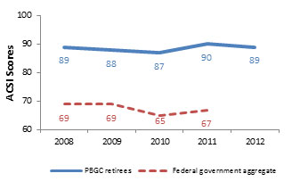 PBGC Retirees ACSI Scores: 89 in 2008. 88 in 2009. 87 in 2010. 90 in 2011. 89 in 2012. Federal Goverment Aggregate: 69 in 2008. 69 in 2009. 65 in 2012. 67 in 2011.