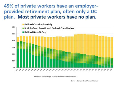 45% of private workers have an employer-provided retirement plan, often only a DC plan. Most private workers have no plan. (Graph plots Defined Benefit Only [most prevalent], Both Defined Benefit and Defined Contribution [second most prevalent], and Defined Contribution [least prevalent].)