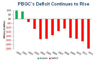 PBGC's deficit continues to rise. Graph plots PBGC's deficit from 2000 through 2012. 2000 surplus of $10 billion. 2001 surplus of $8 billion. 2002 deficit of $3 billion. 2003 deficit of $11 billion. 2004 deficit of $24 billion. 2005 deficit of $23 billion. 2006 deficit of $17 billion. 2007 deficit of $15 billion. 2008 deficit of $12 billion. 2009 deficit of $21 billion. 2010 deficit of $22 billion. 2011 deficit of $25 billion. 2012 deficit of $35 billion.