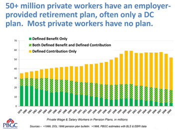 50+ million private workers have an employer-provided retirement plan, often only a DC plan. Most private workers have no plan. (Graph plots Defined Benefit Only [most prevalent], Both Defined Benefit and Defined Contribution [second most prevalent], and Defined Contribution [least prevalent].)