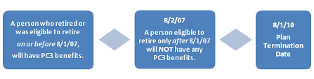 Image of an example of a PC3 benefit.