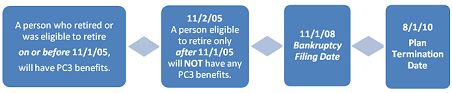 Image of a second example of PC3 benefit