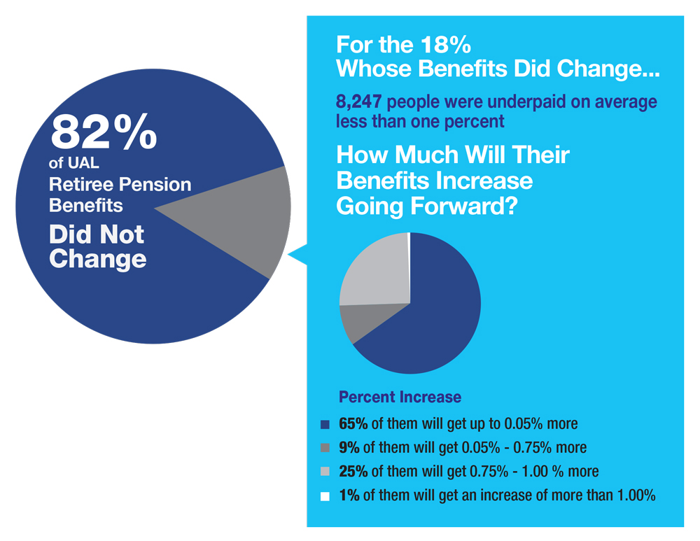 82% of UAL Retiree Pension Benefits Did Not Change. For the 18% Whose benefits did change... 8,247 people were underpaid on average less than one percent. How much will their benefits increase going forward? 65% will get 0.05% more. 9% will get 0.05% - 0.75% more. 25% will get 0.75% - 1.00% more. 1% will get an increase of more than 1.00%.